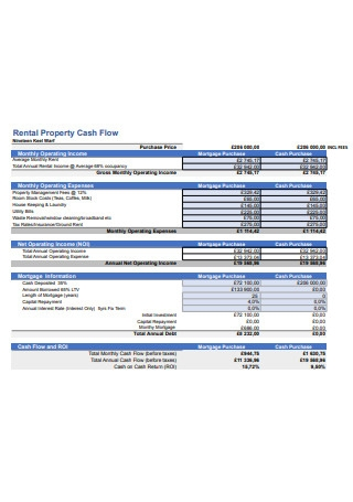 Rental Property Cash Flow Example