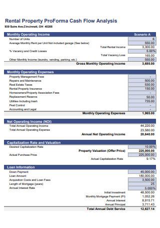 Rental Property ProForma Cash Flow Analysis