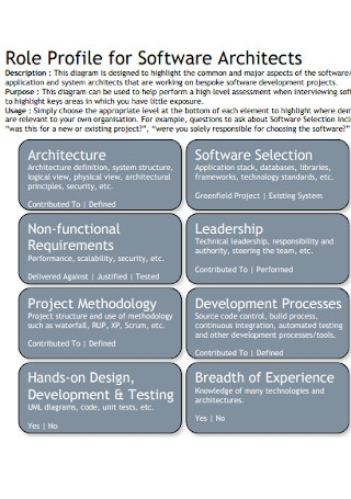 Profile for Software Architects