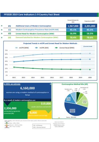 Indicators Country Fact Sheet
