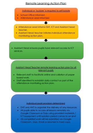 Remote Learning Action Plan