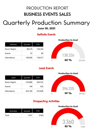 Sales Business Events Production Report